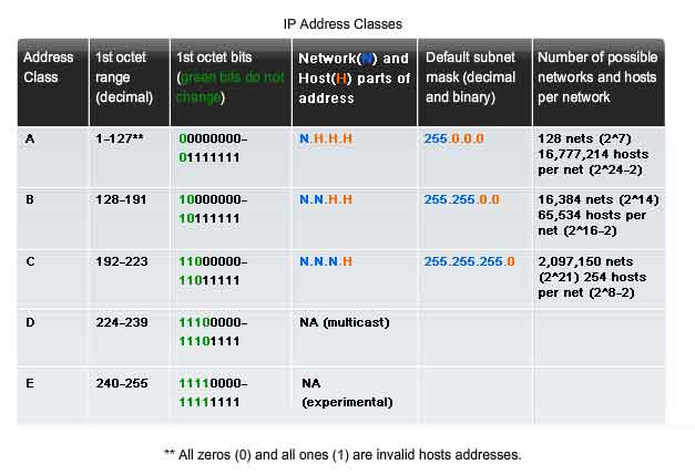 ipv4 address allocation and assignment