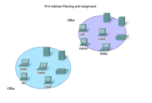 Network layer - addressing device network IPv4