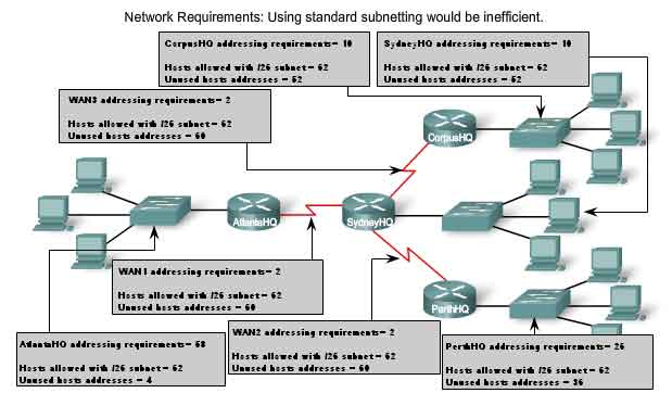 Network layer - addressing device network IPv4