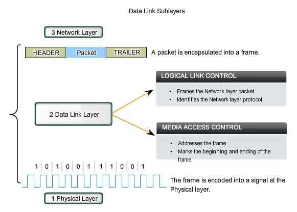 node control protocol access