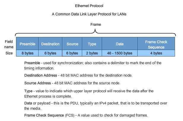 Datalink layer ISO OSI