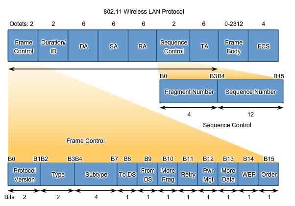80211 wireless lan protocol - Wireless Photo Frame