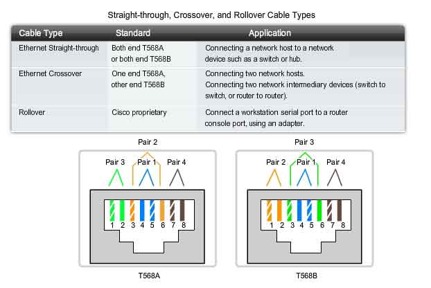 Straight Through Crossover Rollover Cable Types
