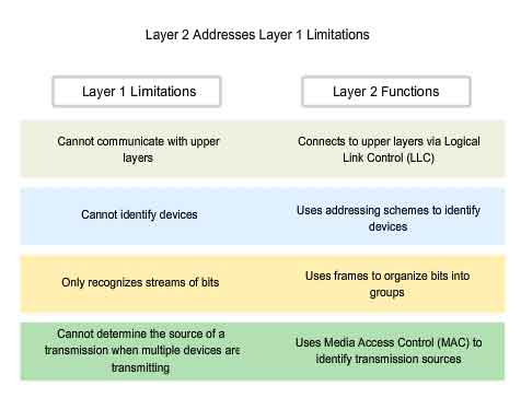 layer 2 addresses layer 1 limitations
