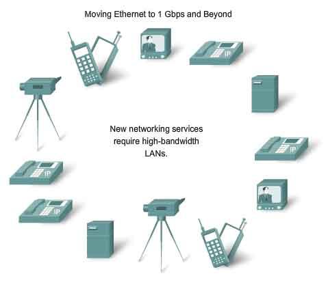 Ethernet Bandwidth on Moving To 1 Gbps High Bandwidth Lan
