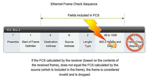ethernet FCS Frame Check Sequence