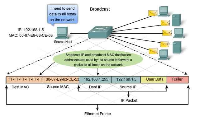 frame ethernet dest mac broadcast - Ethernet Frames