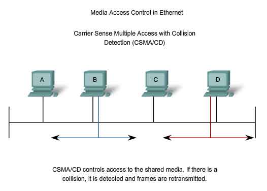 MAC Media Access Control in ethernet CSMA/CD Carrier sense multiple access with collision Detection