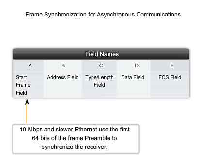 frame synchronization for asynchronous communications