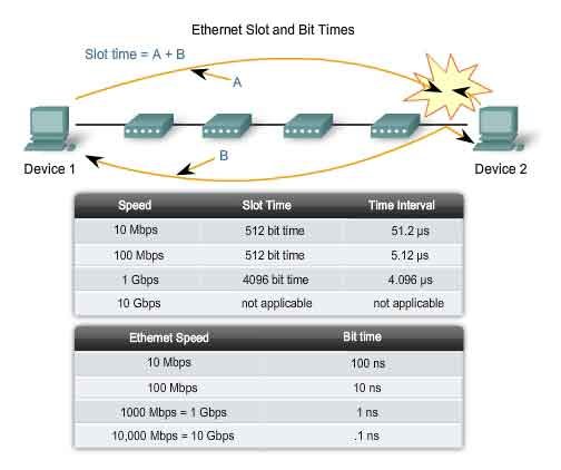 ethernet slot and bit times
