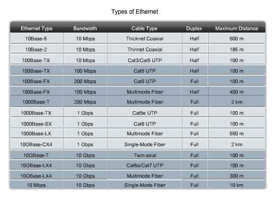 Ethernet