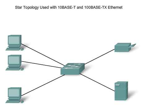 Ethernet Standards on Star Topology Used With 10base T And 100base Tx Ethernet