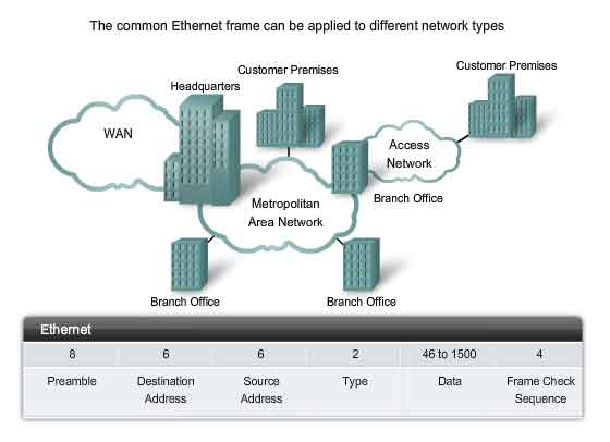 ethernet frame applied to different network types