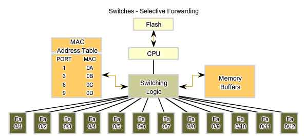 switches selective forwarding