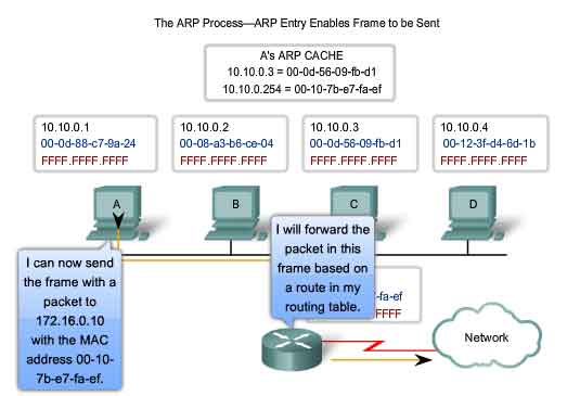 ARP process ARP entry enables frame to be sent