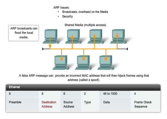 ARP broadcast in a shared media and security