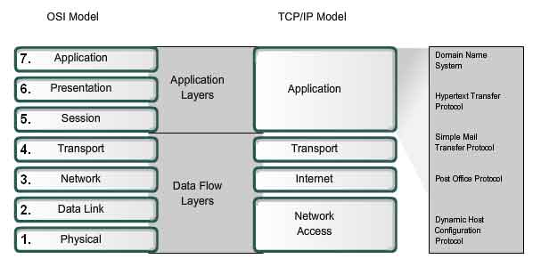 analysis of osi and tcp ip model Set up and logic of the protocols in the osi and tcp/ip models according to   the osi reference model and not strictly fitting in with the osi meaning of the.