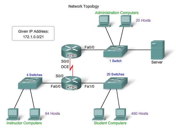 Planning and cabling networks network topology allocation methods publicscrutiny Choice Image
