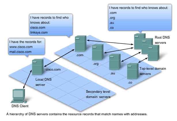 Application Layer ISO OSI protocols functionality