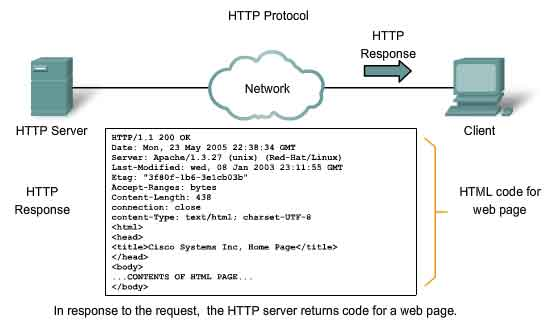 the hypertext transfer protocol http one of the protocols in the tcp