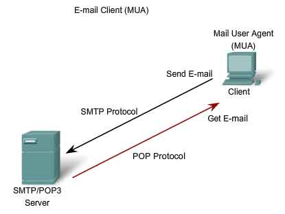 email protocol smtp pop and mime Smtp - simple mail transfer protocol rfc 821 pop - post office protocol rfc 1939 also: rfc 822 standard for the format of arpa internet text.