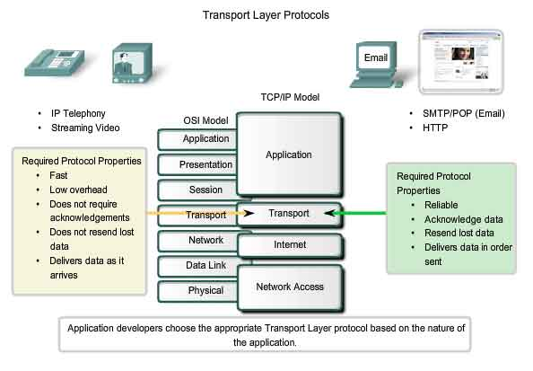 transmission control protocol and cisco public Tcp vs ip transmission control protocol  in direct contrast with public switched telephone networks that require the setup of  difference between tcp and ip.