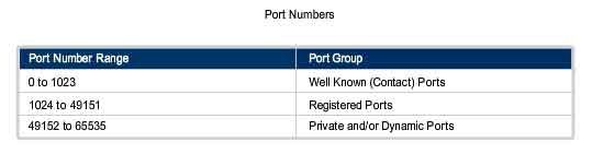 www iana org assignments port numbers: