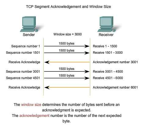 WINDOWS TCP WINDOW SIZE CHANGE - Transport Layer ISO OSI TCP