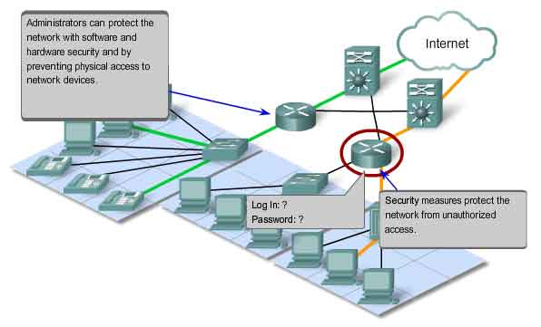 Internetworking - communicating protocols and basic TCP/IP