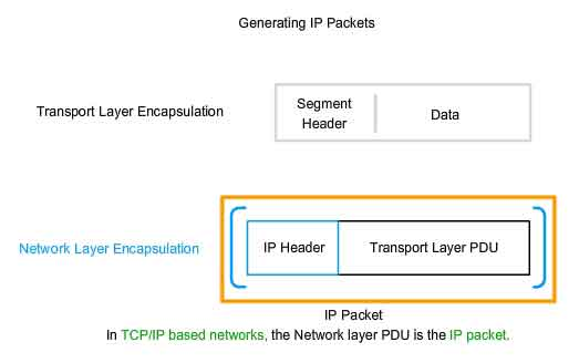 Network layer osi generating ip packets network layer pdu ccuart Gallery