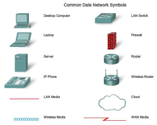 internetworking communicating protocols and basic tcp ip common data network symbols