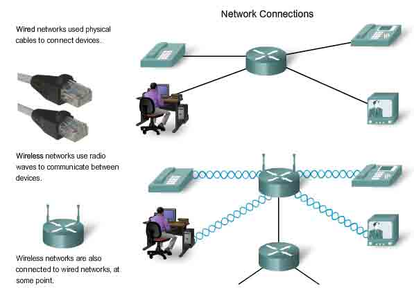 internetworking communicating protocols and basic tcp ip network connection wireless and cabled